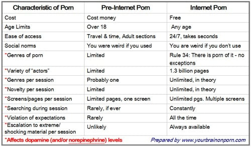 Porn Then And Now Chart